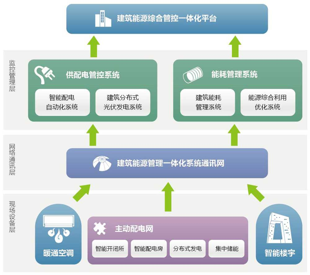采用分层分布式的一体化设计思路,总体体系架构包括现场设备层,网络